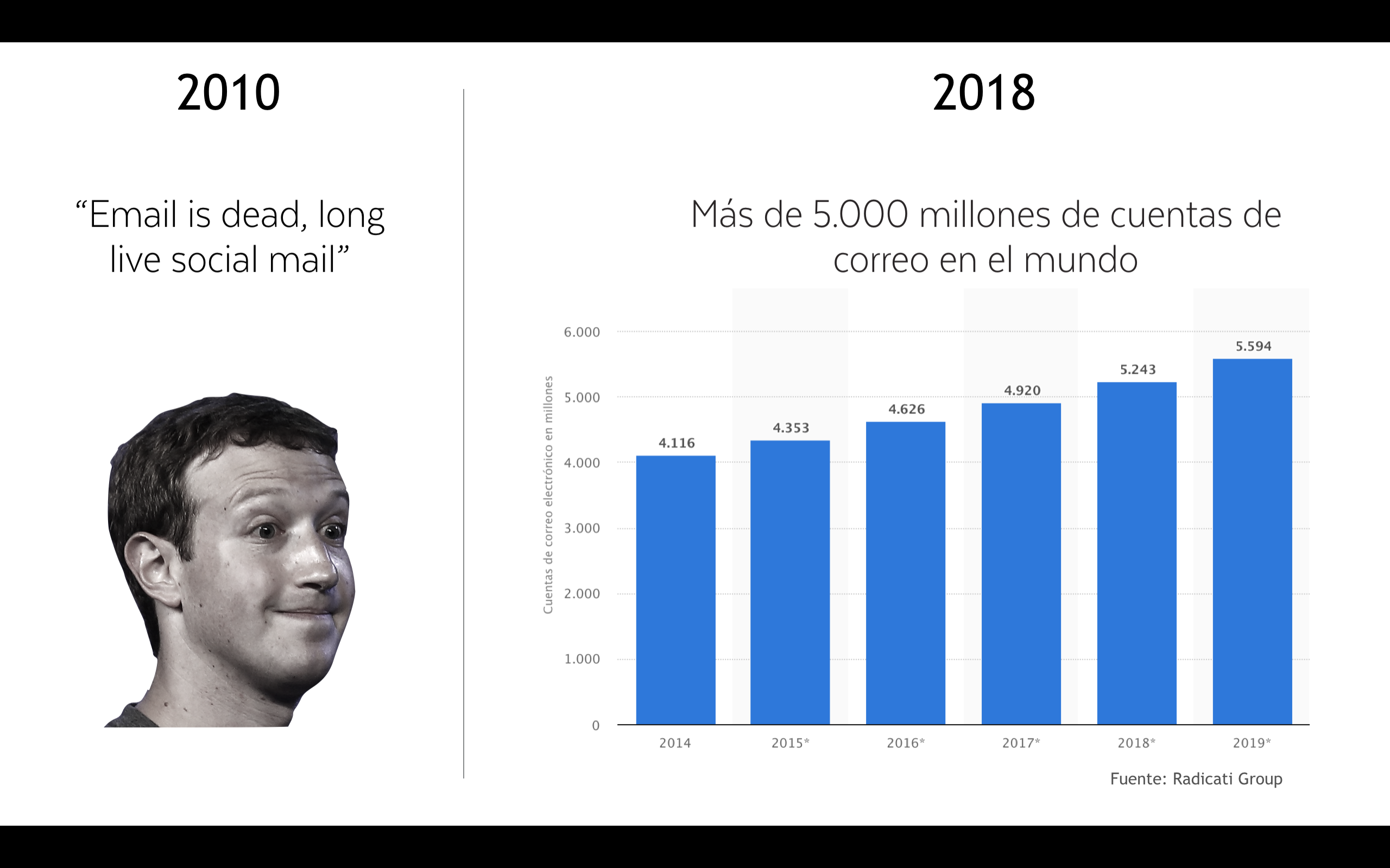 Email Marketing si not dead